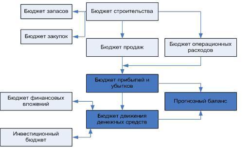 Обычно система управленческого